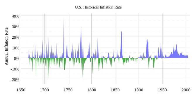 1280px-US_Historical_Inflation_Ancient