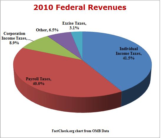 2010 Federal Revenues Pie