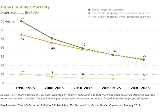 ChildMortality
