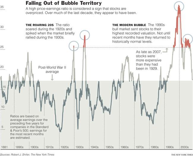 CreditBubbles