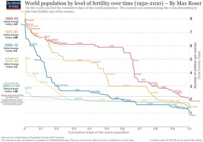 FertilityRate