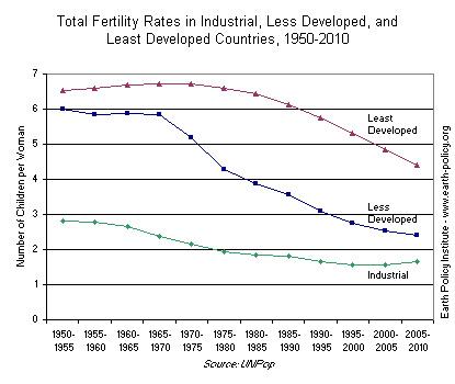 FertilityRatesWorld
