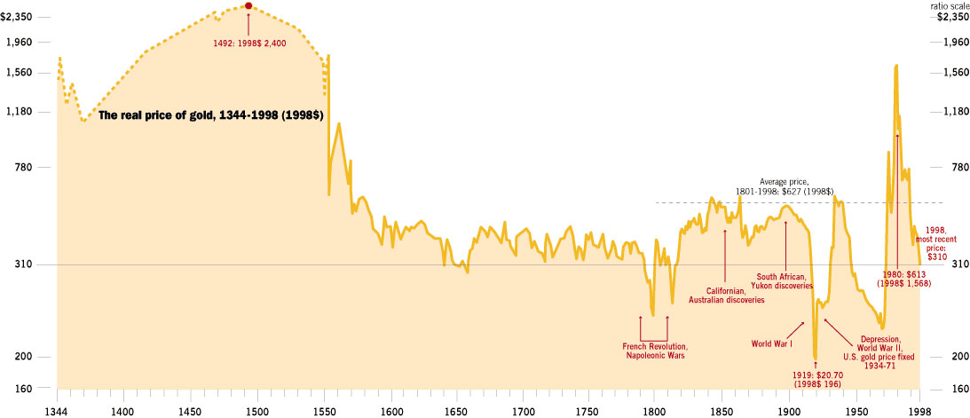 GoldPriceHistorically