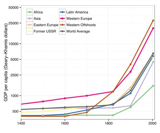 Historic_world_GDP_per_capita