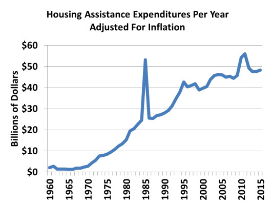 HousingAssistanceSpending