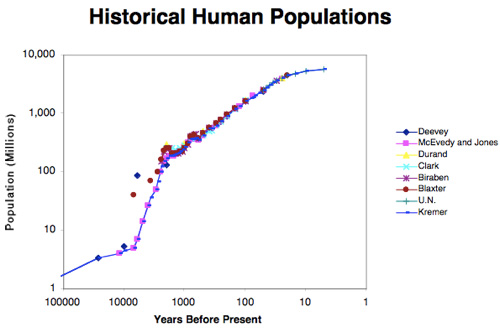 HumanPopulation