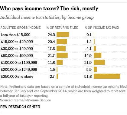 IncomeTaxesRich