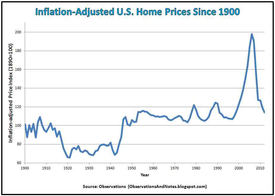 Inflation-Adjusted-U.S.-Home-Prices-Since-1900