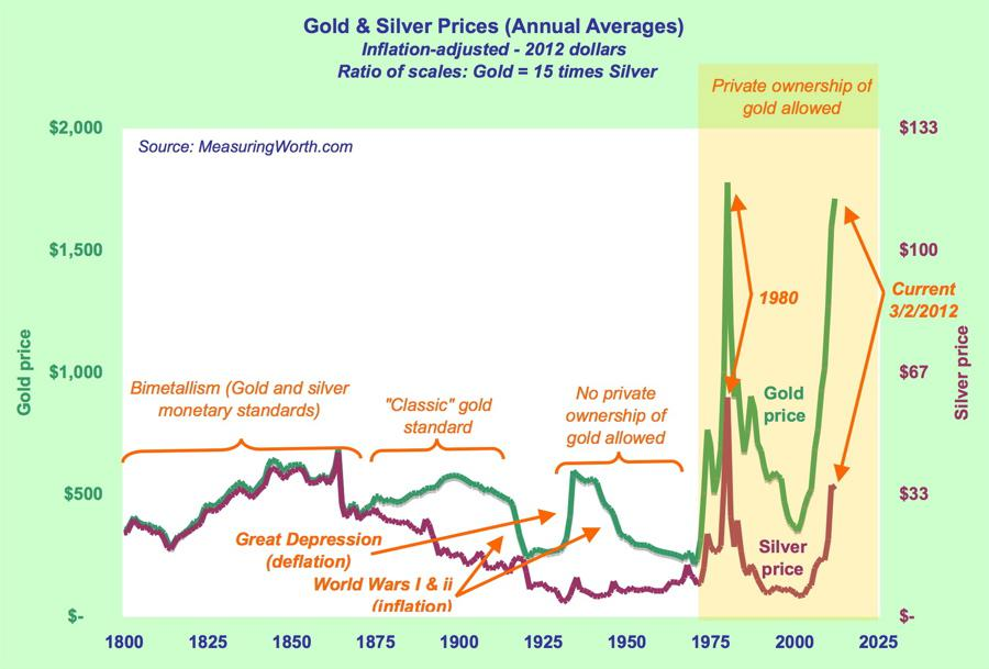 InflationAdjustedGoldPrices