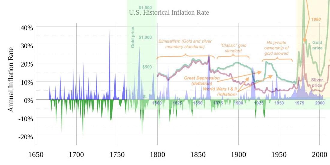 InflationDeflationGoldIA