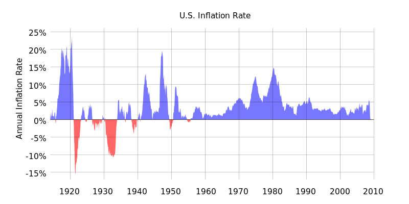 InflationSince1900