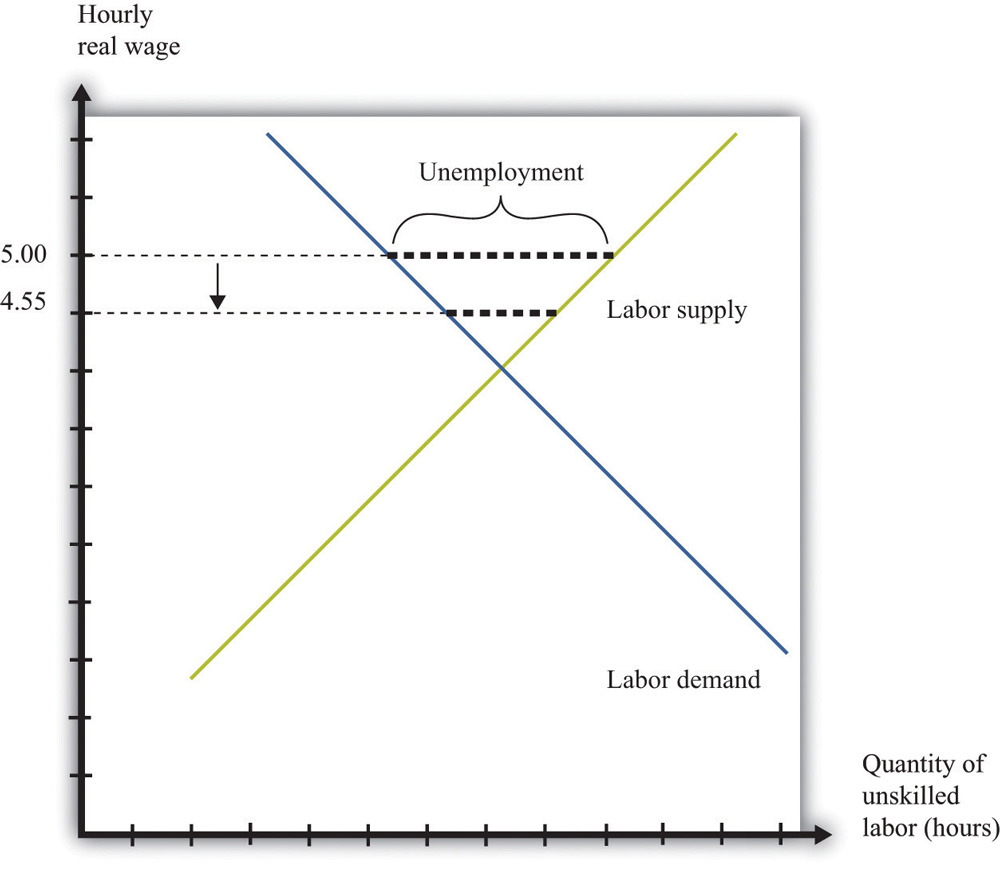 LaborSupplyDemand