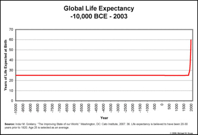 LifeExpectancy