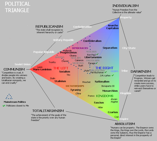 PoliticalTriangle2