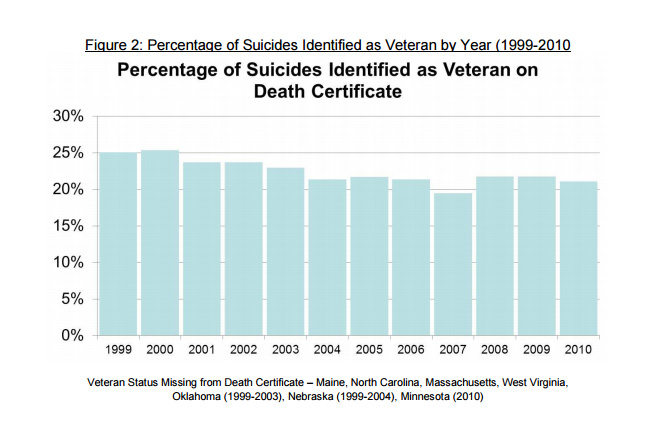 SuicideVeterans