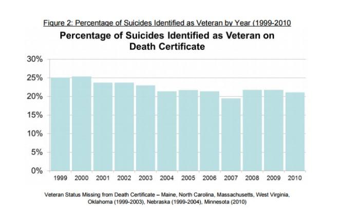 SuicideVeterans
