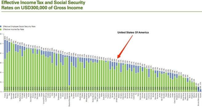 tax rates world ranking 300k