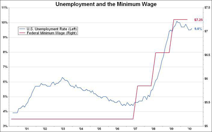 UnemploymentMinimumWage