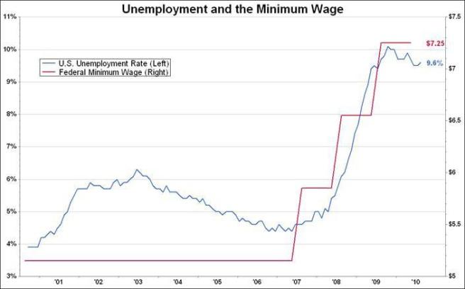 UnemploymentMinimumWage