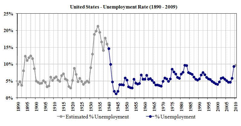 US_Unemployment_1890-2009