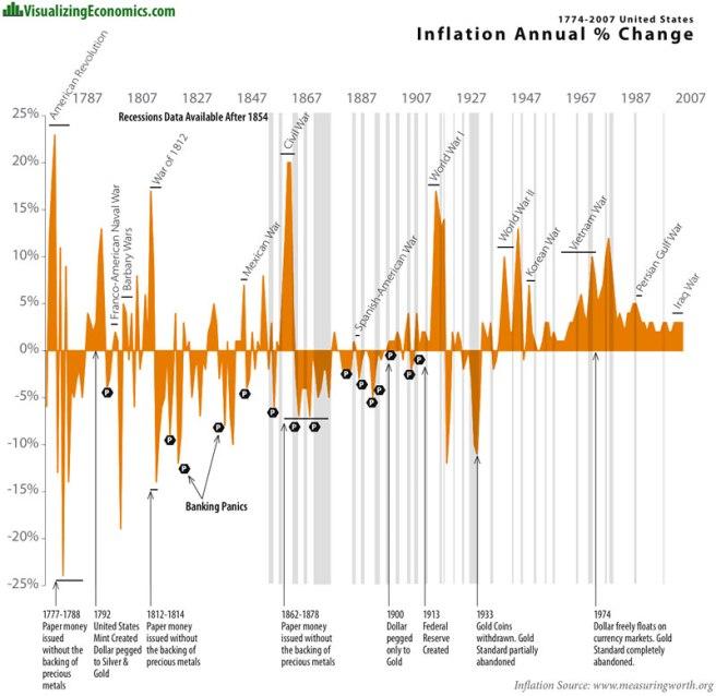 WarAndInflation