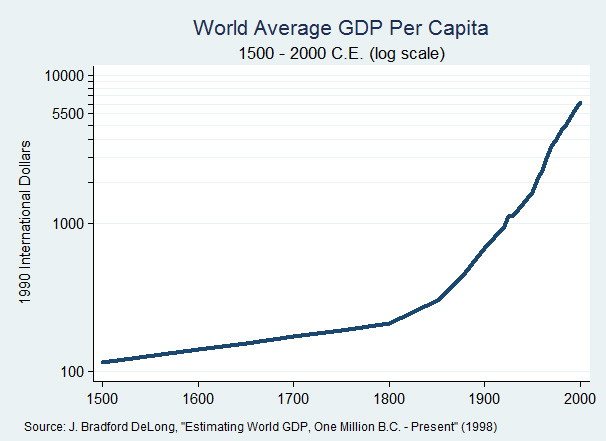 WorldGDPPerCapita1500
