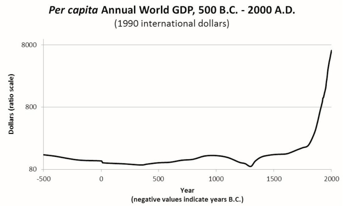WorldGDPPerCapita500BC