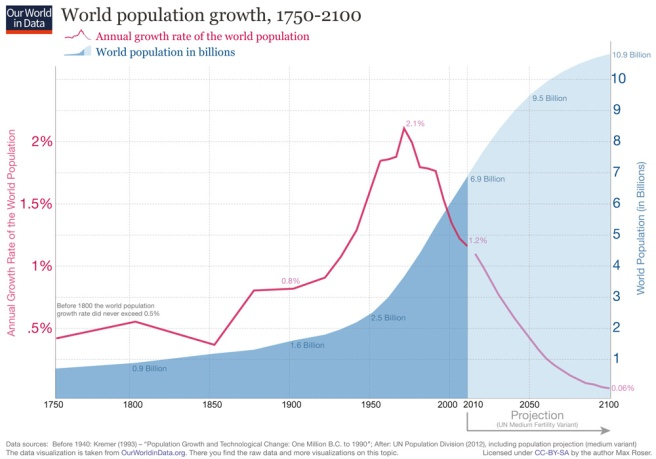 WorldPopulationGrowth