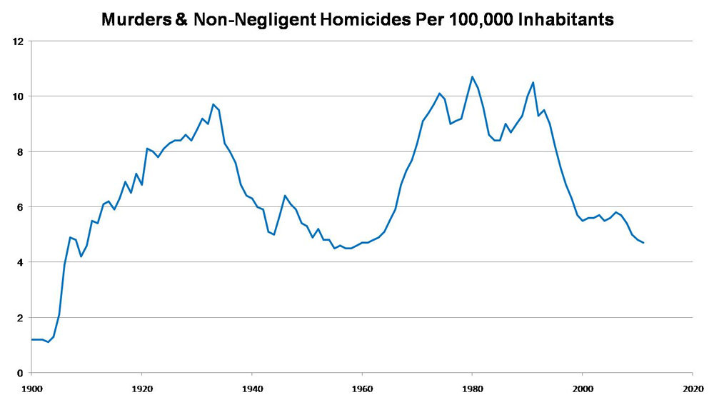 HomicideRate