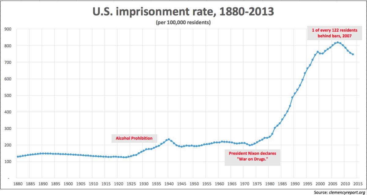 ImprisonmentRate