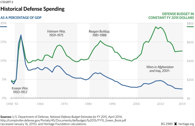 defensespending