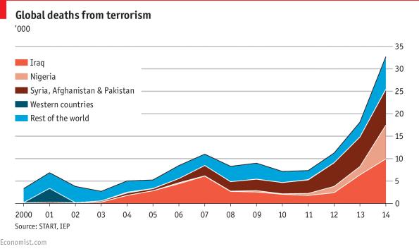 globalterrorism