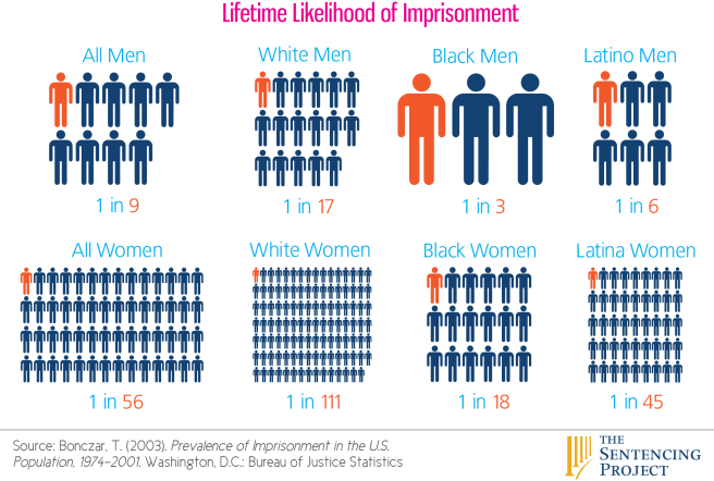 incarcerationdemographics